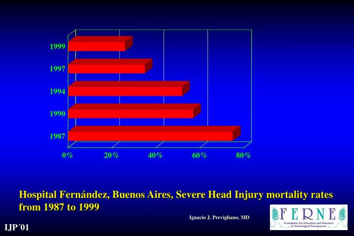 Hospital Fernández, Buenos Aires, Severe Head Injury mortality rates from 1987 to 1999