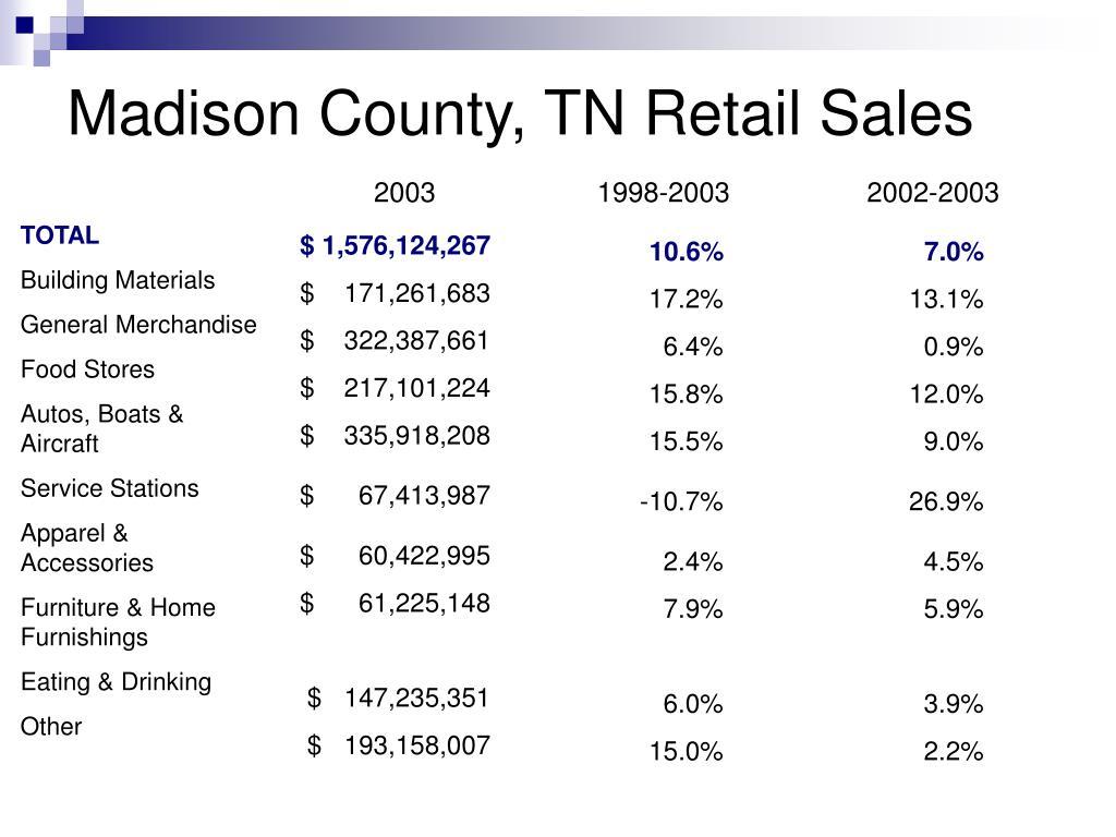 Madison County, TN Retail Sales