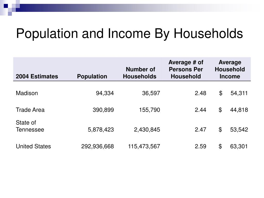Population and Income By Households