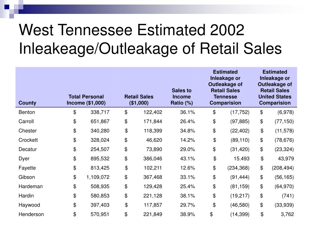 West Tennessee Estimated 2002 Inleakeage/Outleakage of Retail Sales
