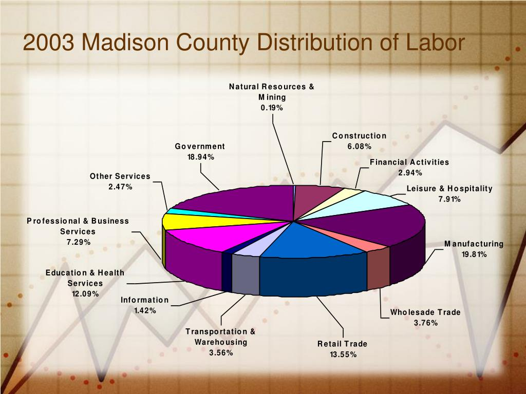 2003 Madison County Distribution of Labor