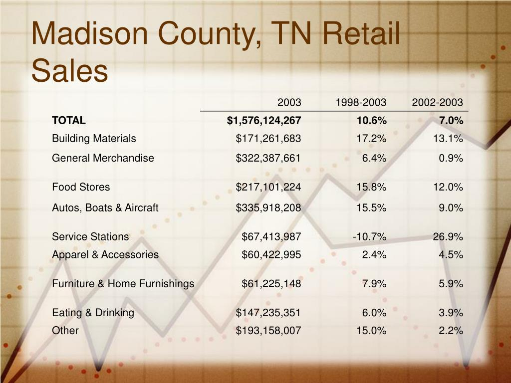 Madison County, TN Retail Sales