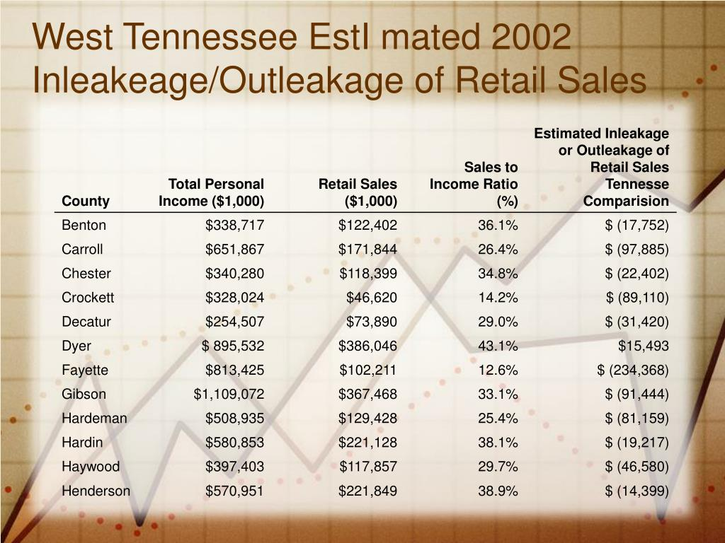 West Tennessee EstI mated 2002 Inleakeage/Outleakage of Retail Sales