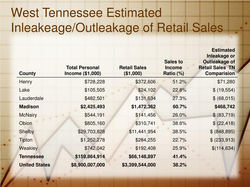 West Tennessee Estimated Inleakeage/Outleakage of Retail Sales