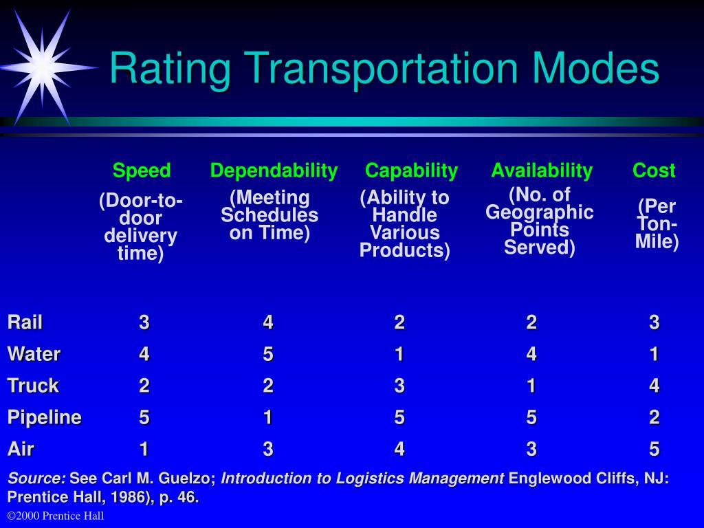 Speed     Dependability     Capability     Availability     Cost