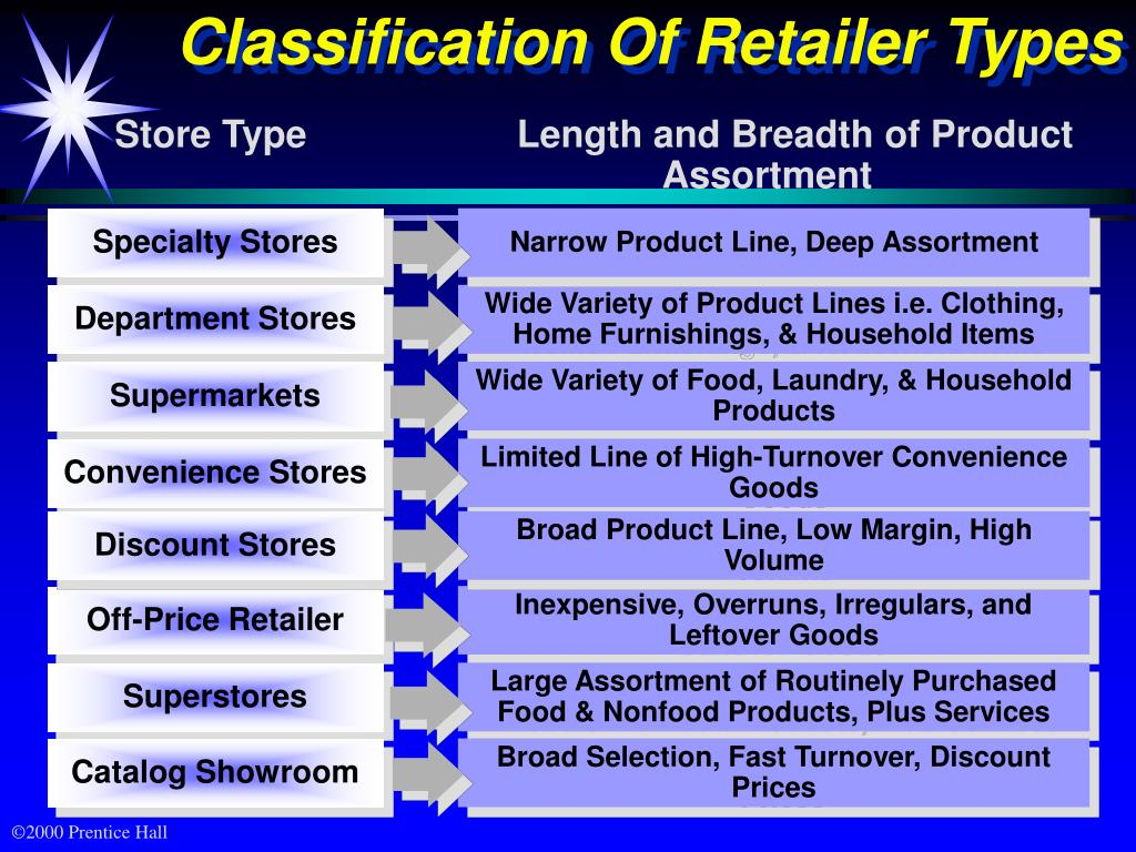 Classification Of Retailer Types