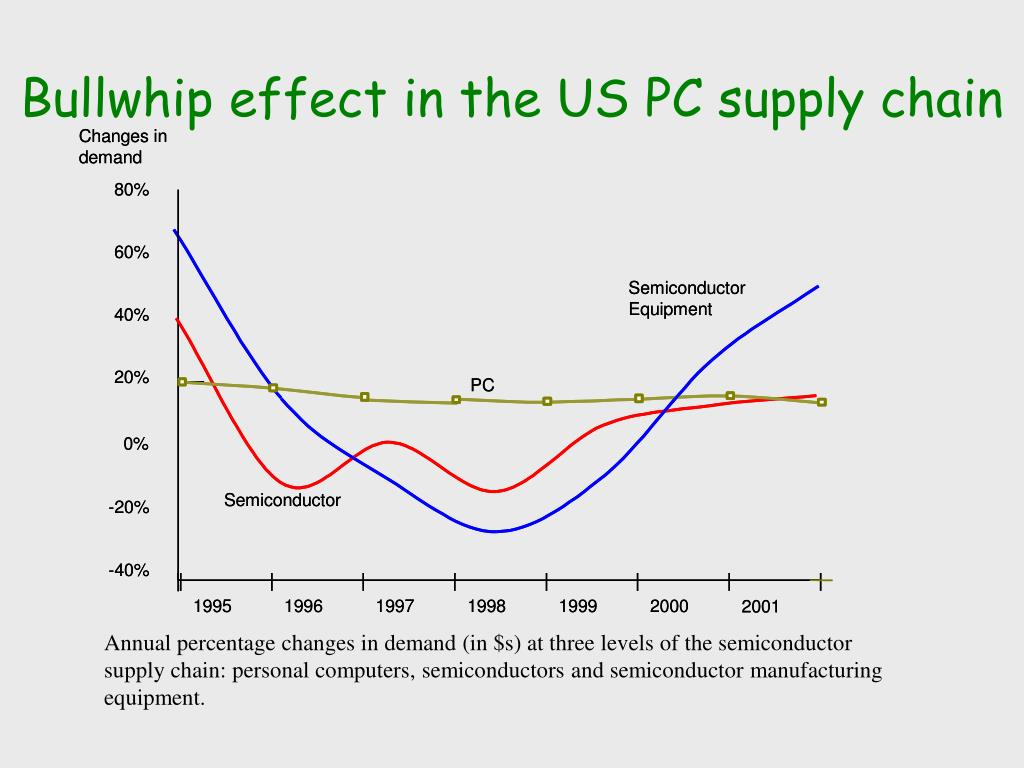 Bullwhip effect in the US PC supply chain