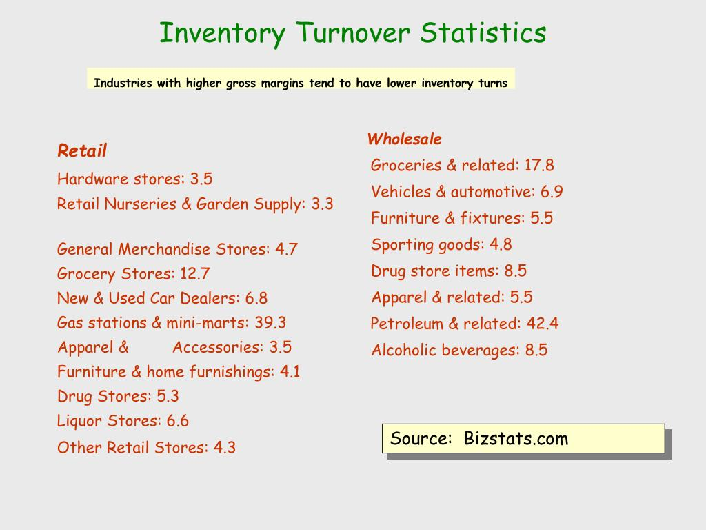 Inventory Turnover Statistics