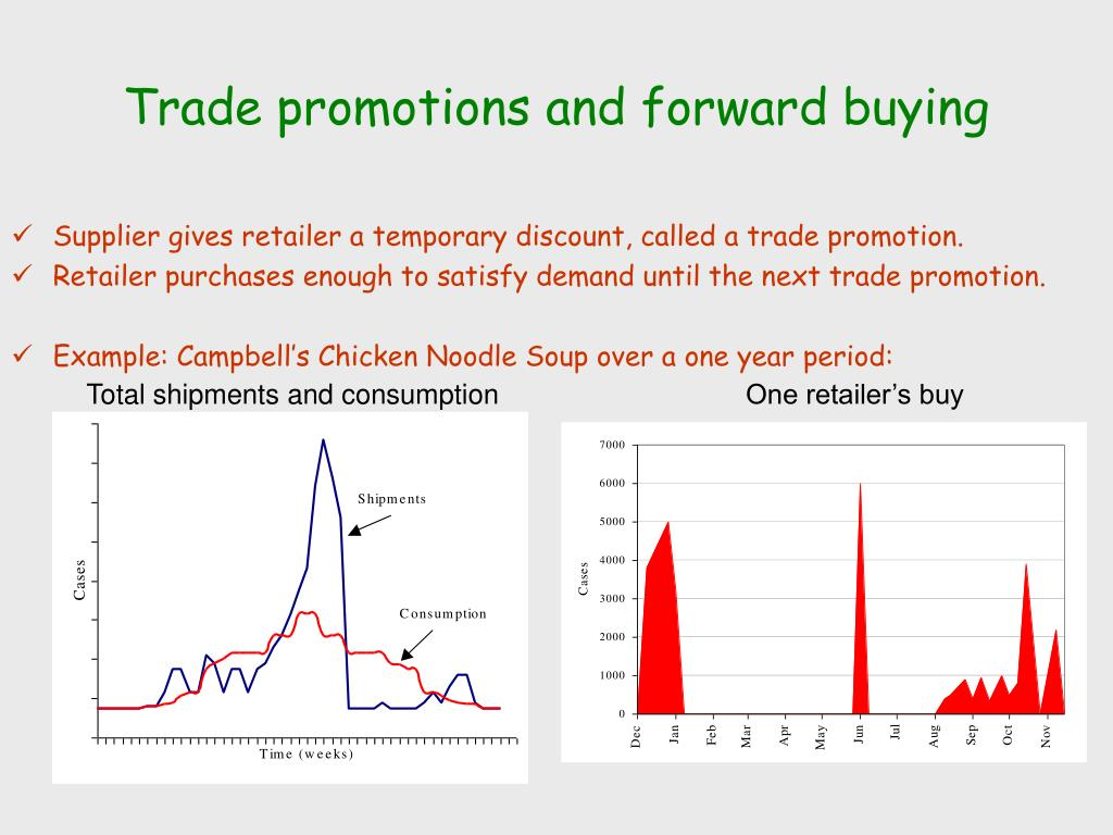 Trade promotions and forward buying