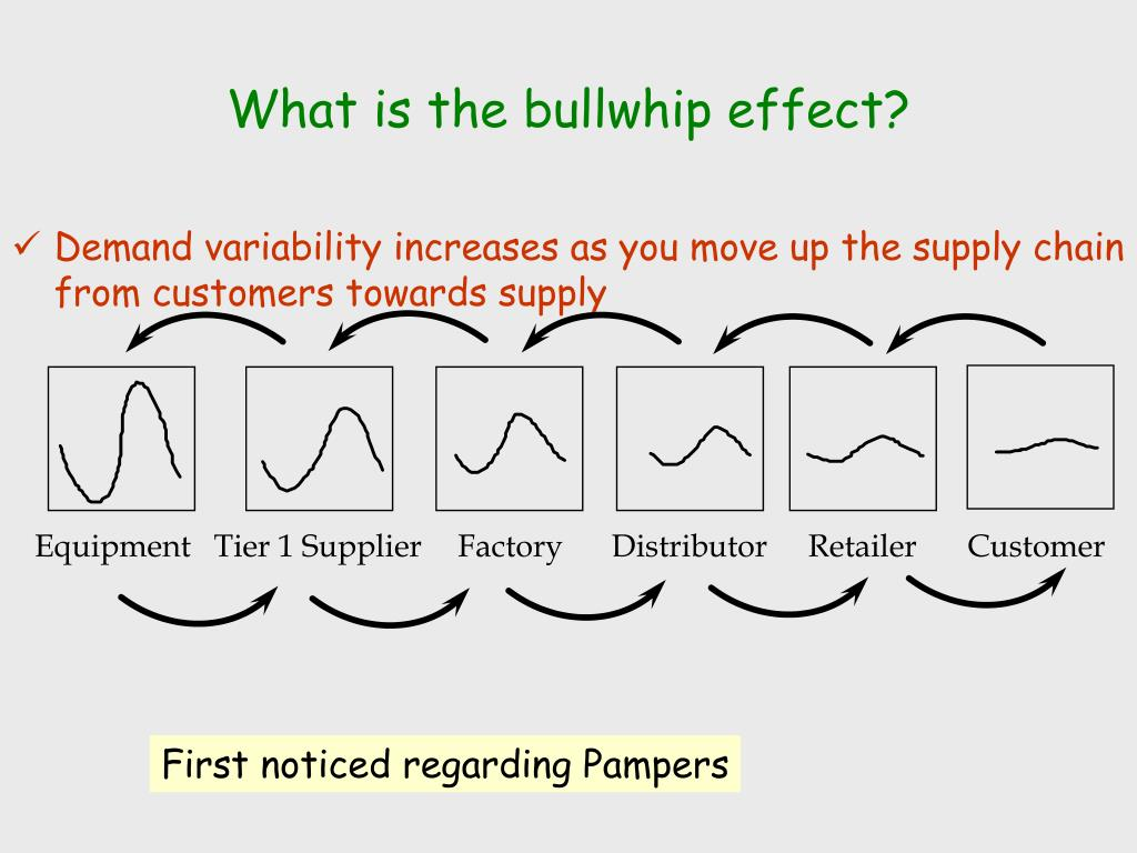 What is the bullwhip effect?