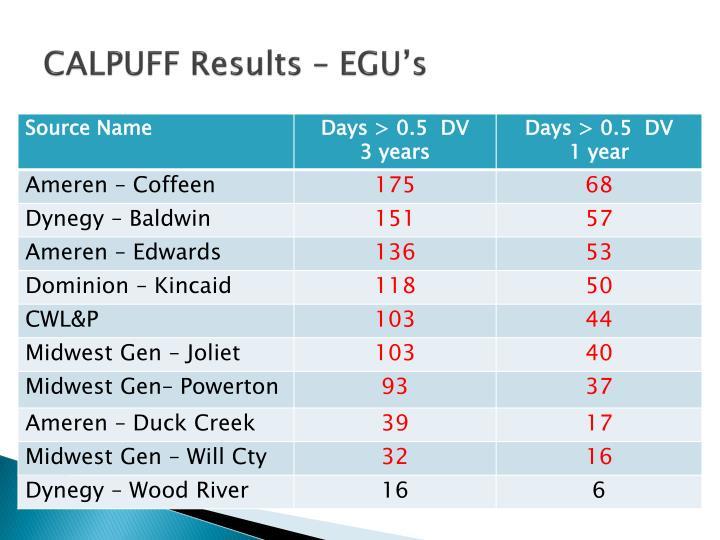 CALPUFF Results – EGU's