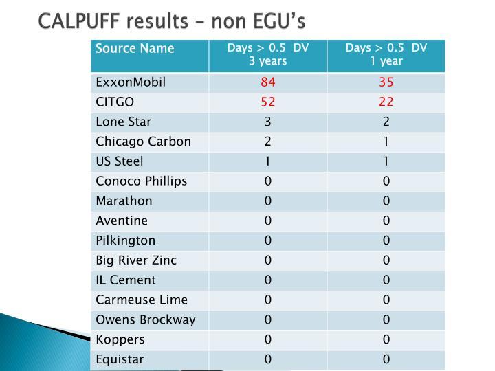 CALPUFF results – non EGU's