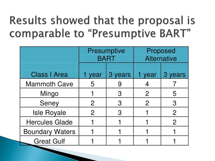 "Results showed that the proposal is comparable to ""Presumptive BART"""