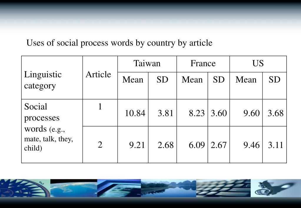 Uses of social process words by country by article