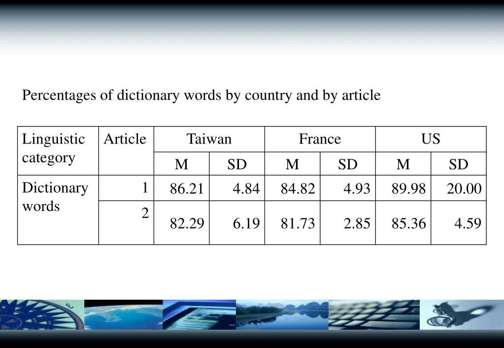 Percentages of dictionary words by country and by article