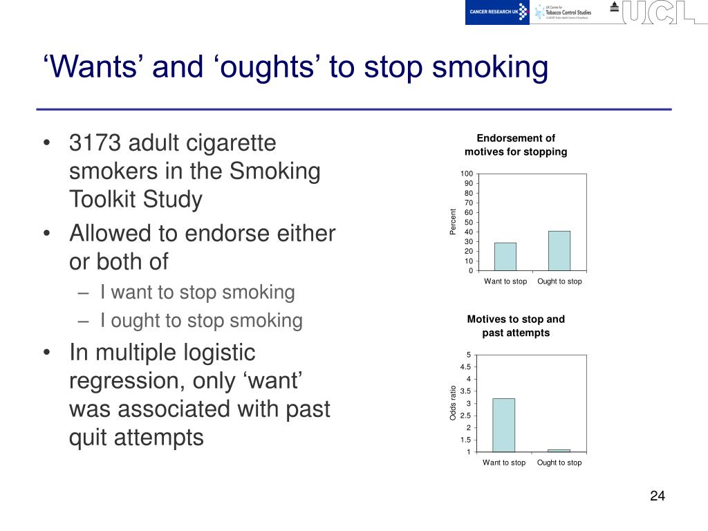 'Wants' and 'oughts' to stop smoking