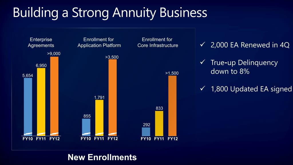 Building a Strong Annuity Business
