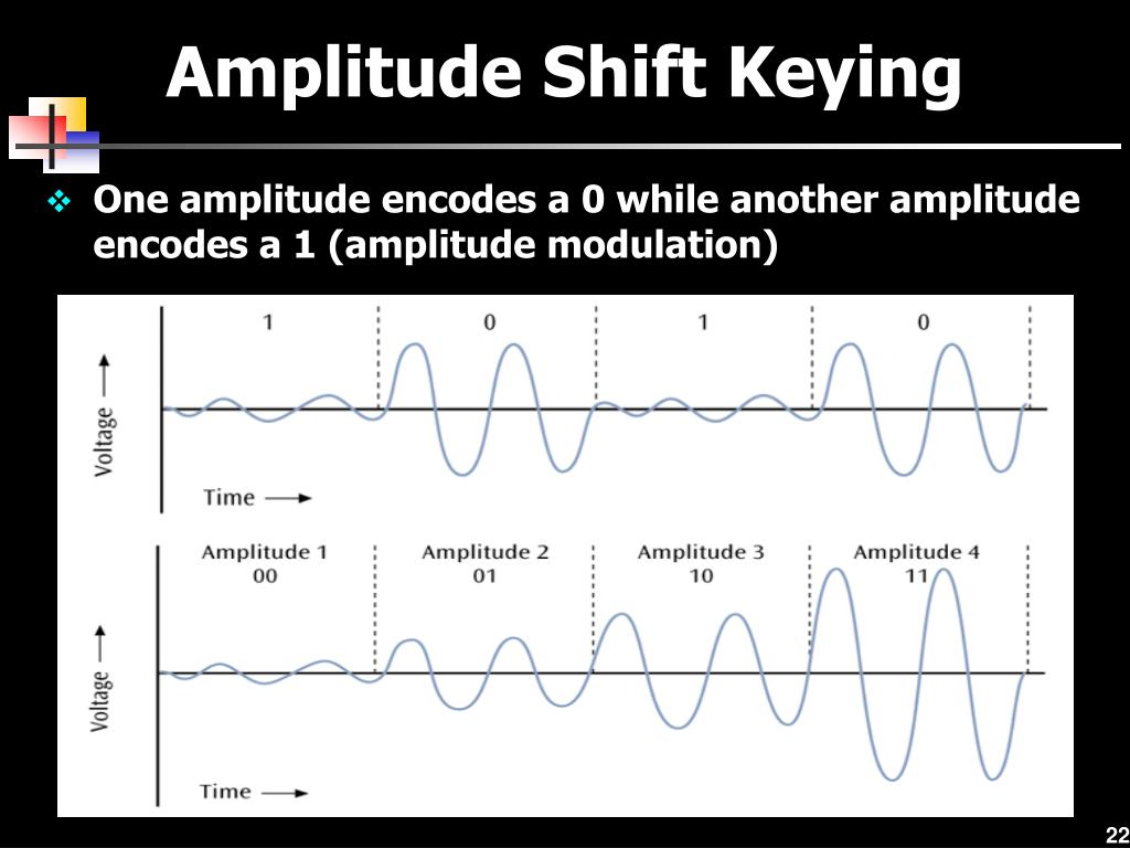 amplitude shift keying Amplitude shift keying (ask) a hand holding a fibre-optic cable source:  microsoft this is the digital to analogue version of amplitude modulation  similarly to.