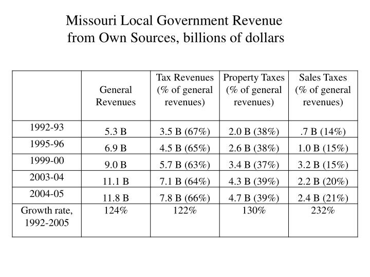 Missouri Local Government Revenue