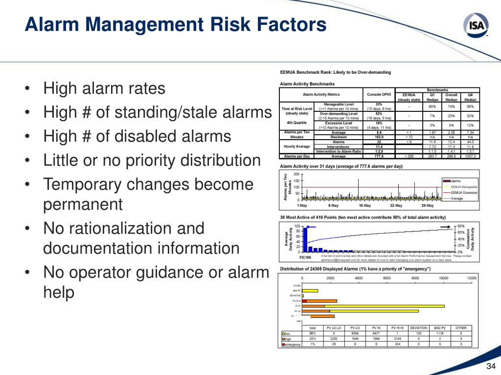 Alarm Management Risk Factors