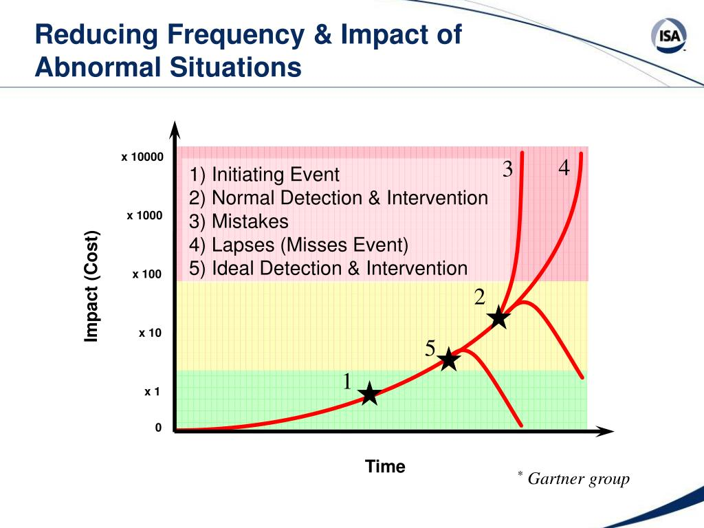 Reducing Frequency & Impact of