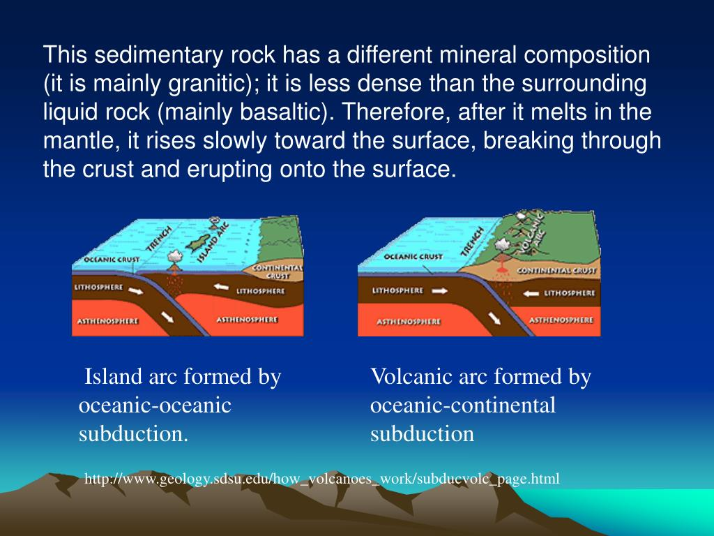 This sedimentary rock has a different mineral composition (it is mainly granitic); it is less dense than the surrounding liquid rock (mainly basaltic). Therefore, after it melts in the mantle, it rises slowly toward the surface, breaking through the crust and erupting onto the surface.