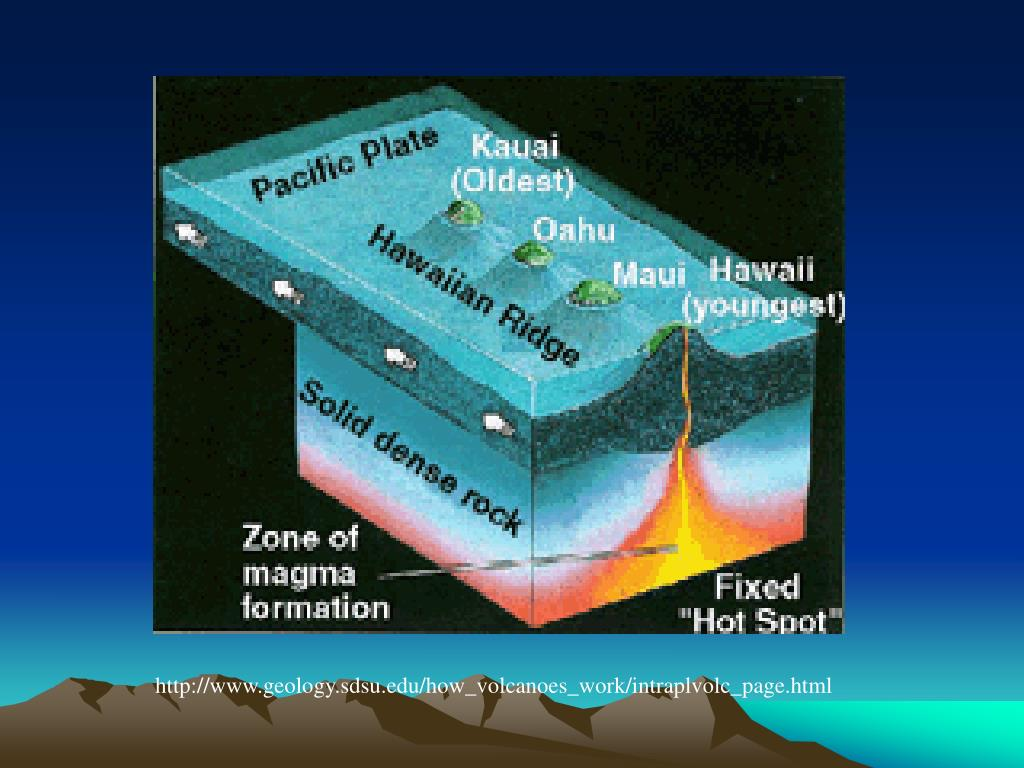 http://www.geology.sdsu.edu/how_volcanoes_work/intraplvolc_page.html