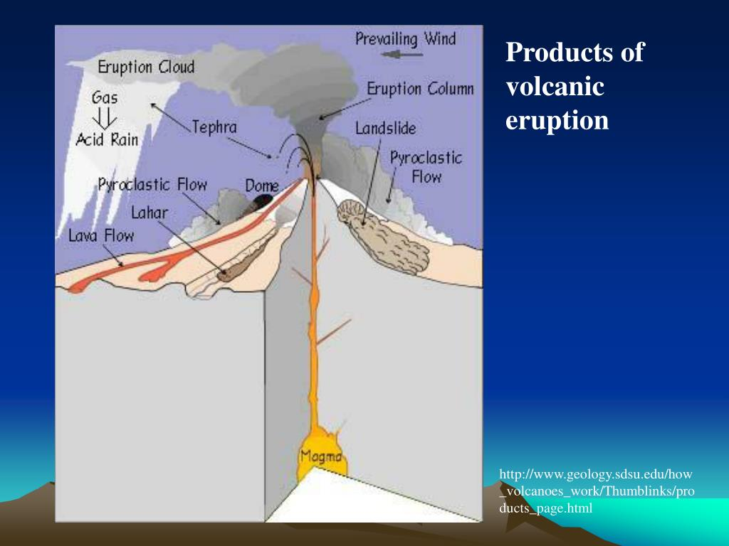 Products of volcanic eruption