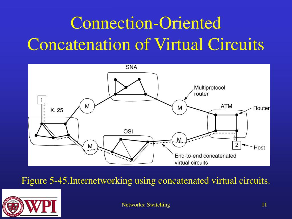Connection-Oriented Concatenation of Virtual Circuits