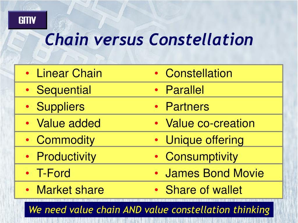Linear Chain