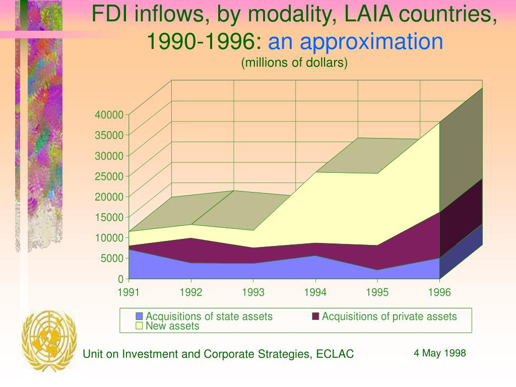 FDI inflows, by modality, LAIA countries, 1990-1996:
