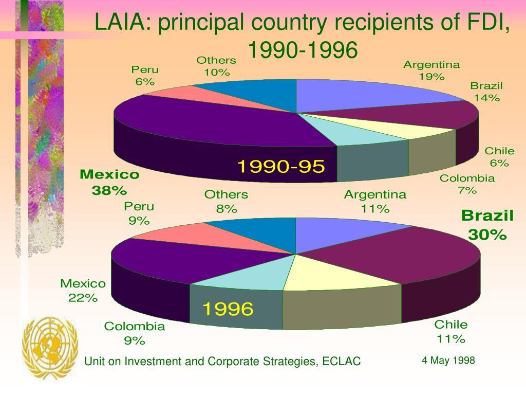 LAIA: principal country recipients of FDI, 1990-1996