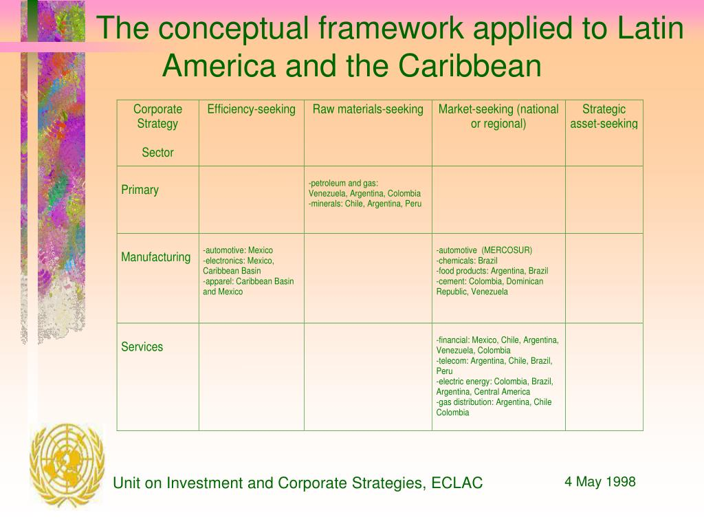The conceptual framework applied to Latin America and the Caribbean