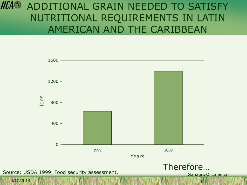 ADDITIONAL GRAIN NEEDED TO SATISFY  NUTRITIONAL REQUIREMENTS IN LATIN AMERICAN AND THE CARIBBEAN