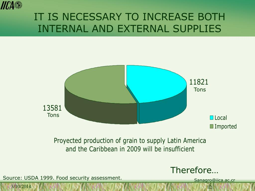 IT IS NECESSARY TO INCREASE BOTH INTERNAL AND EXTERNAL SUPPLIES