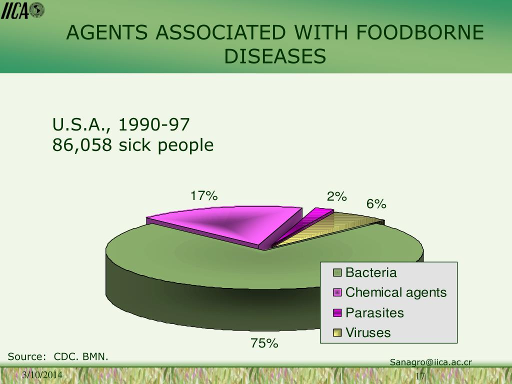 AGENTS ASSOCIATED WITH FOODBORNE DISEASES