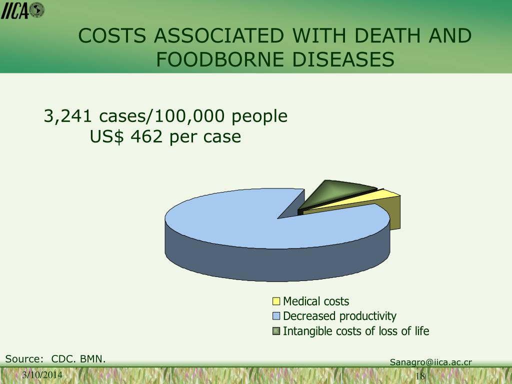 COSTS ASSOCIATED WITH DEATH AND FOODBORNE DISEASES