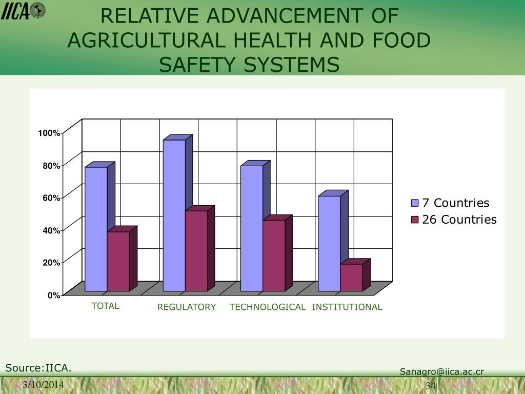 RELATIVE ADVANCEMENT OF AGRICULTURAL HEALTH AND FOOD  SAFETY SYSTEMS