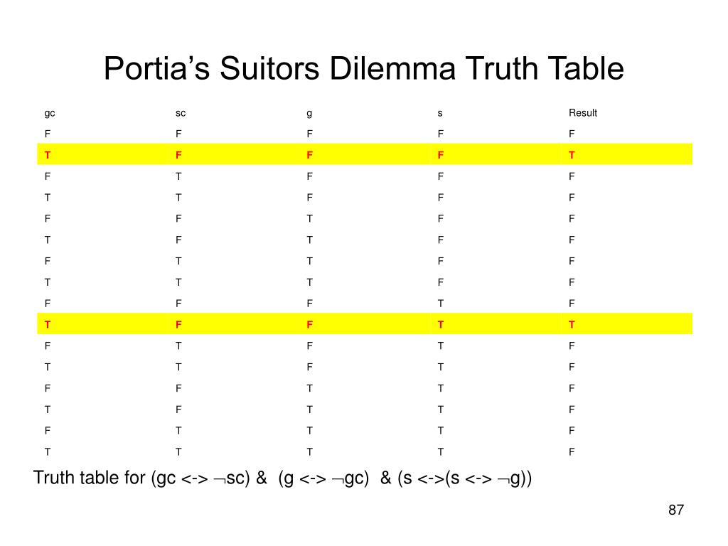 Portia's Suitors Dilemma Truth Table