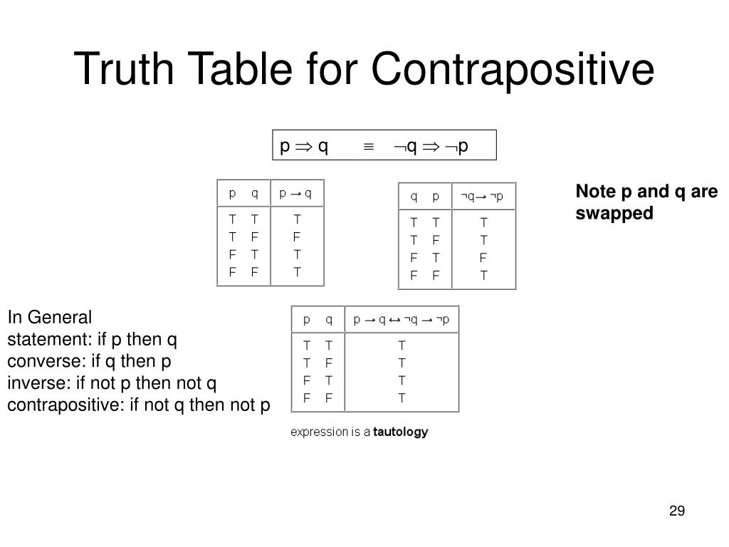 Truth Table for Contrapositive