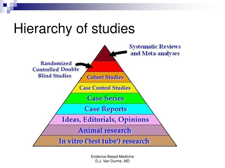 Hierarchy of studies