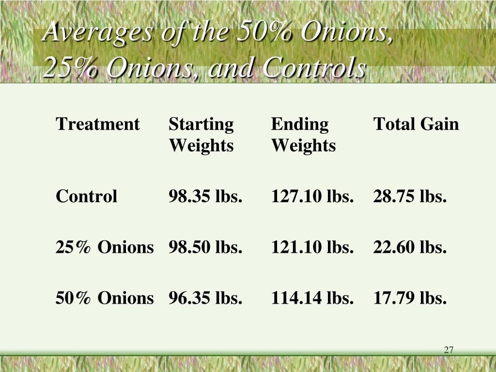 Averages of the 50% Onions, 25% Onions, and Controls
