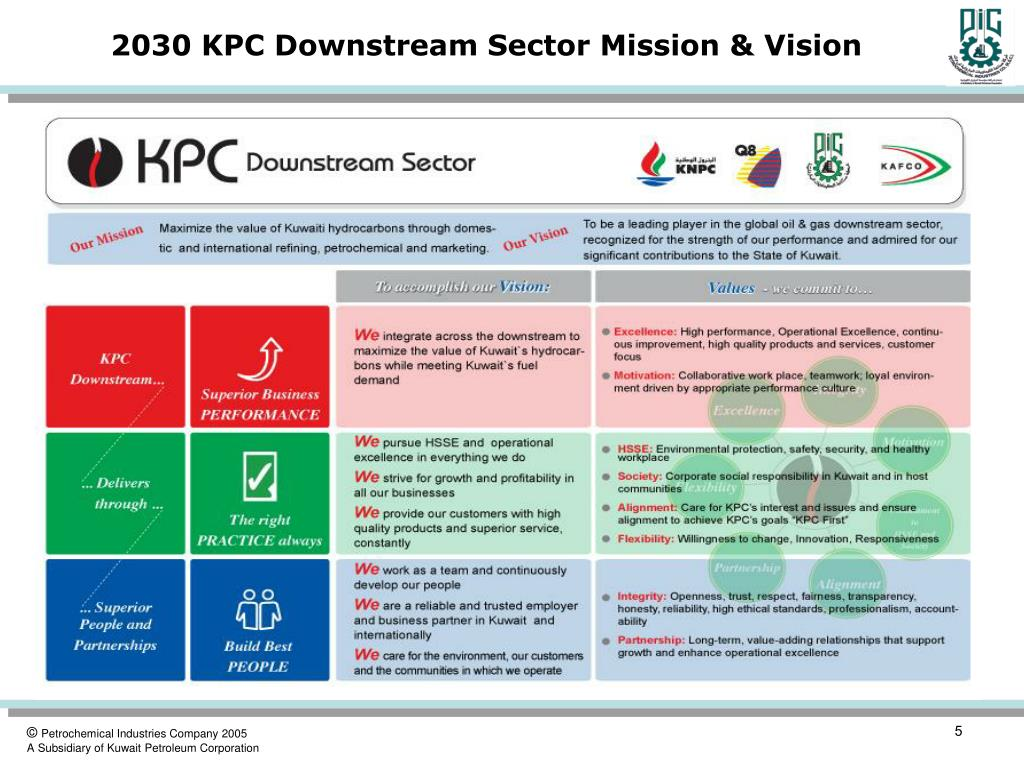 2030 KPC Downstream Sector Mission & Vision
