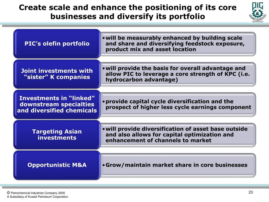 Create scale and enhance the positioning of its core businesses and diversify its portfolio