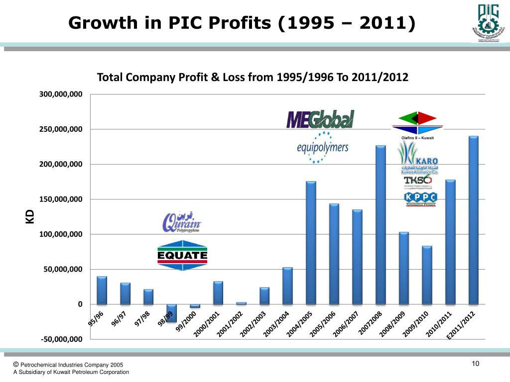 Growth in PIC Profits (1995 – 2011)