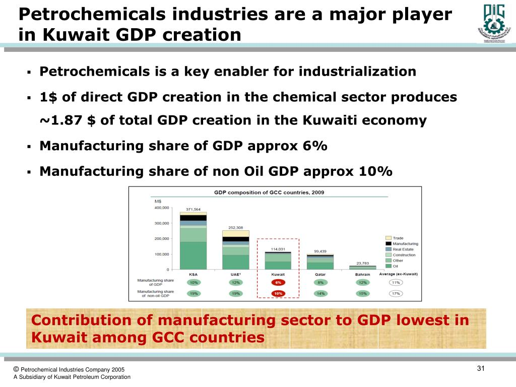 Petrochemicals industries are a major player in Kuwait GDP creation