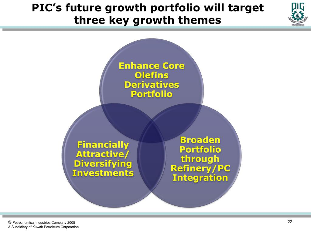 PIC's future growth portfolio will target three key growth themes