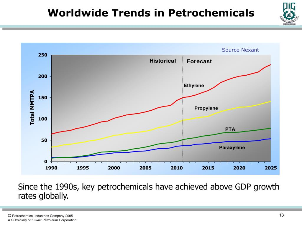 Worldwide Trends in Petrochemicals