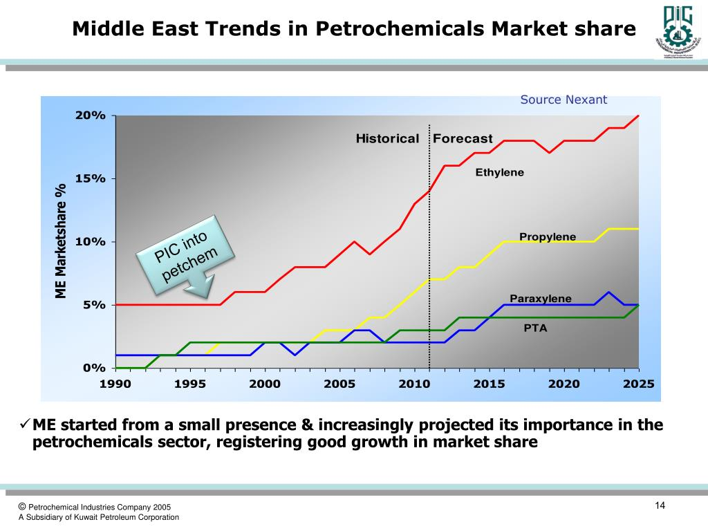 Middle East Trends