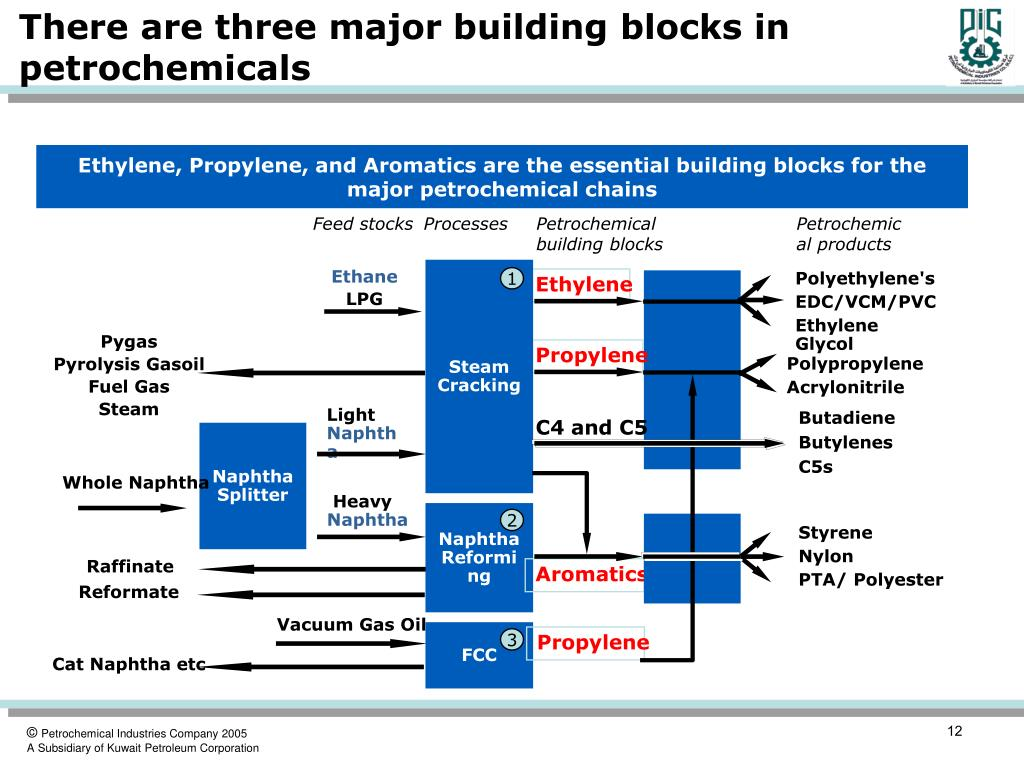 There are three major building blocks in
